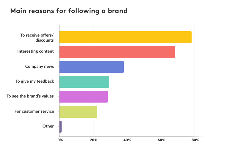 Social Media Stats That May Surprise You
